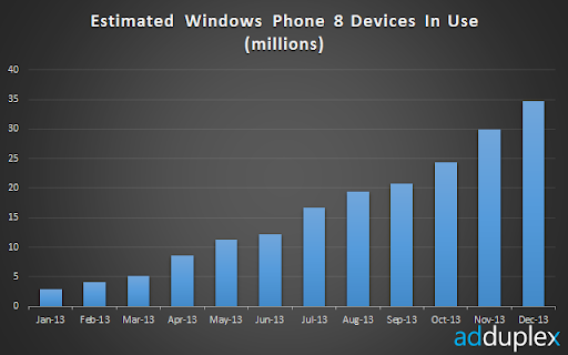 wp8-in-use
