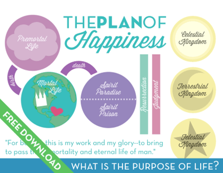 "The Plan of Happiness Free Download for Come Follow Me Lesson ""What is the purpose of life?"""