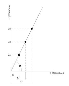 GRAFIK TEGANGAN-Model