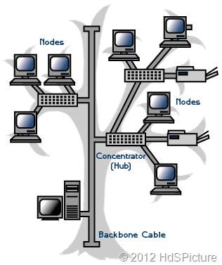 ilustrasi topologi tree