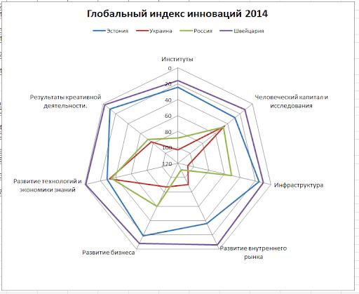 Глобальный инновационный индекс (GII) 2014