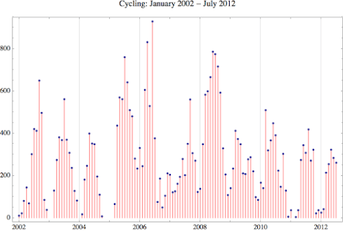 Cycling 2012 7