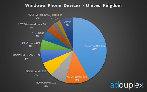devices-uk