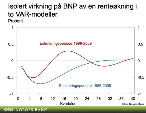dagens dollarkurs norges bank