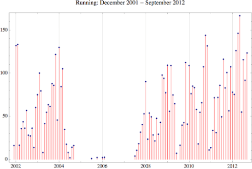 Running 2012 9