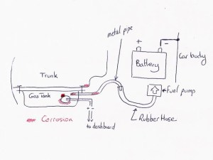 Mysterious Gas Tank Corrosion [PICS and DIAGRAM] : MGB