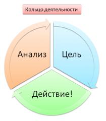 кольцо деятельности, личная эффективность