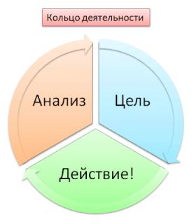 кольцо деятельности