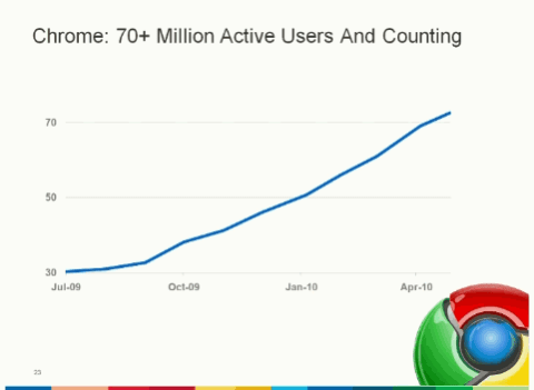 chrome-users-may2010