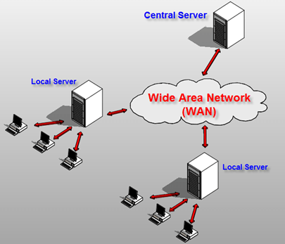 WAN configuration