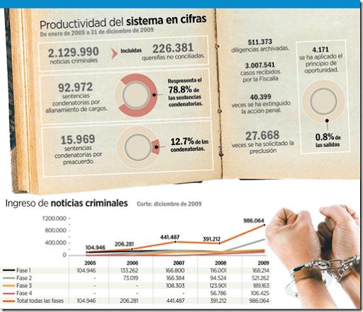 sistema penal