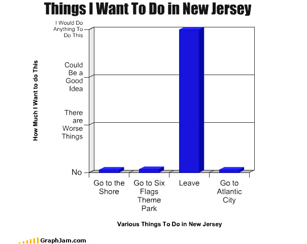 Graph of 'Things I want to do in NJ', with 'Leave' as the outstanding option.