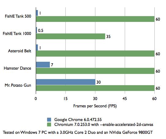 Chrome mit Hardwarebeschleunigung