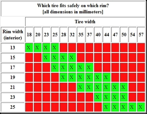 Which tire size fits my rim slowriders