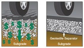 Geotextile sebagai Separator