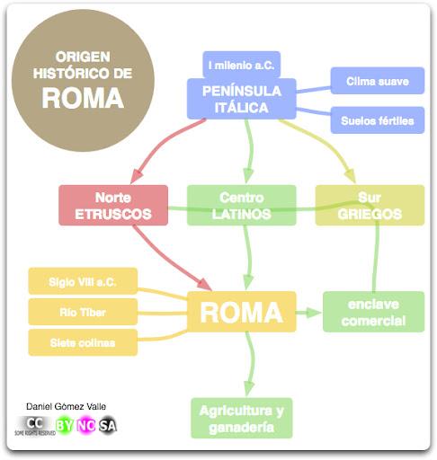origen historico roma
