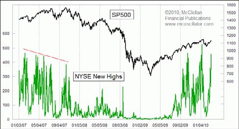 4월 16일 S&P500 시가총액 가중 거래량 대 5월 6일의 플래시 크래시(2010년)