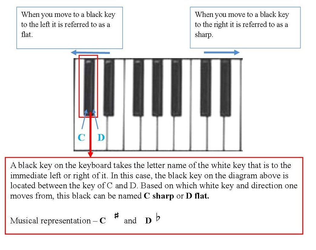 Music Lessons Letter Name For The Black Keys On The Piano