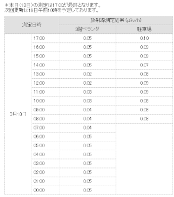 This chart is updated daily and hourly from the Advanced Industrial Science and Technology Unit in Tsukuba (Tsukuba is between Tokyo and the accident site at Fukushima. It is about 75 kilometers north of Tokyo, and 150 kilometers south of Fukushima). It is an updated hourly summary of radiation measured in microSv/hour. These levels taken on Friday, March 18, 2011 are 1/2 of the levels they were on Wednesday, March 16. You can see that the levels were between 0.02 and 0.05 microSv per hour.