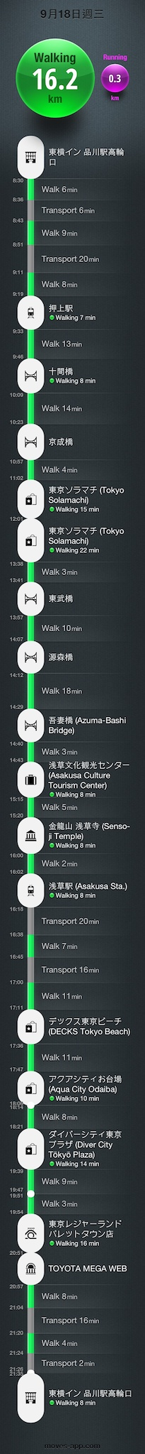 Moves 路徑列表