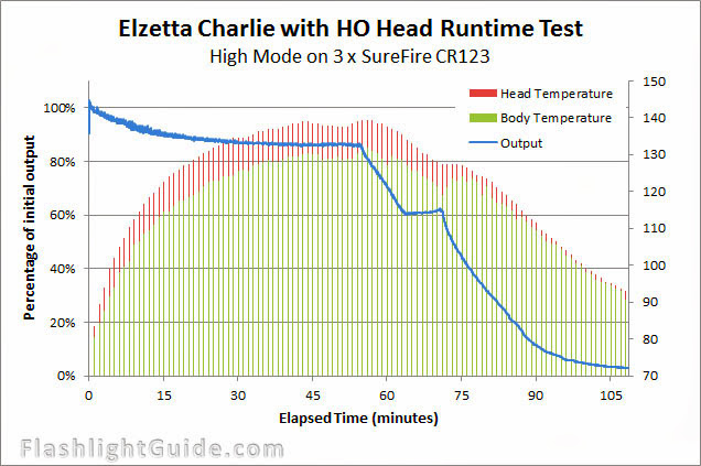 Elzetta Charlie High Output Runtime Test