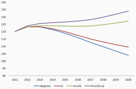 Figure 4. Debt/GDP under selected scenarios: Italy (%)