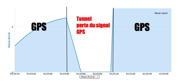 Capture Garmin Tunnel