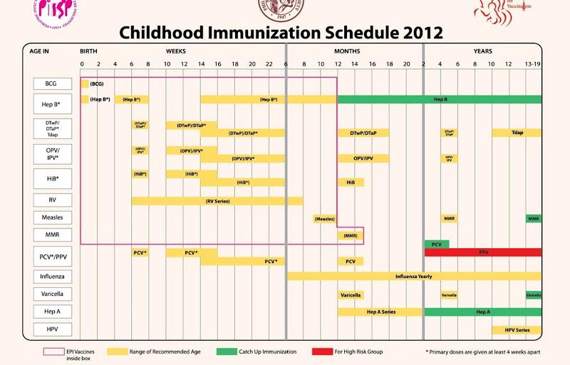 Philippine Childhood Immunization schedule 2012