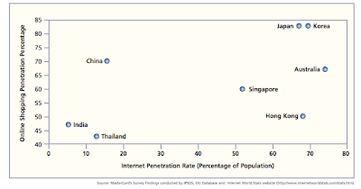 Online Shopping Penetration Rate