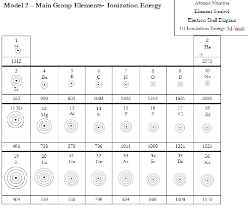 Periodic Table Trends Worksheet Answers Chemistry – Reciprocal Worksheet