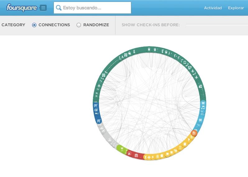 Foursquare y una herramienta para visualizar checkins