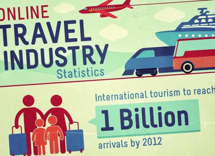 El estado del mercado de viajes