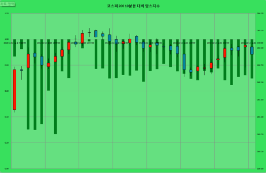 2013-11-12 코스피10분 암스지수