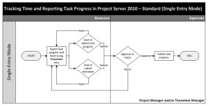 Project Server 2010  Task and Timesheet workflow ~ All