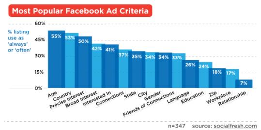 Top Facebook Ad Targeting Criteria
