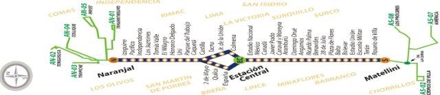 Metropolitano, Lima