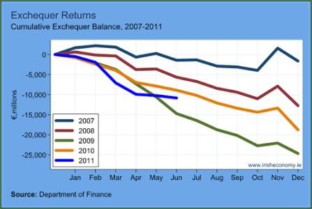 The Exchequer Balance – The Irish Economy