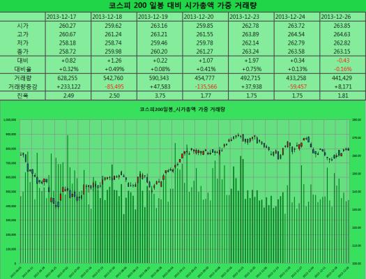 2013-12-26 코스피200 일봉