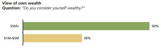 do you feel rich wealthy