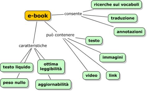 caratteristiche degli ebook