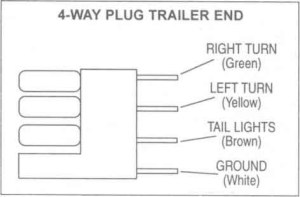 Pole Travel Trailer Connector Wiring Color Code | Diagram img schematic