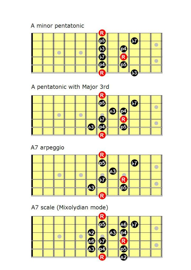 Pentatonic_Major_3