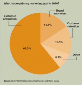 B2B Business Goals from B2B Magazine's 2010 Survey