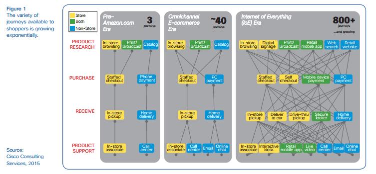 Cisco's Survey of Customer Journeys