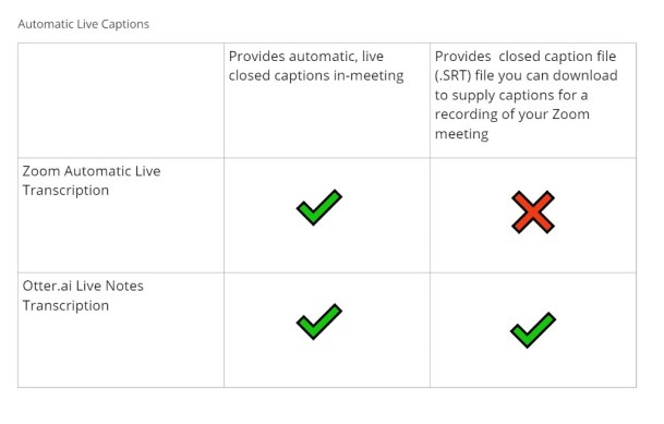 Zoom Automatic Live Transcription provides automatic, live captions in-meeting. Otter.ai Live Notes Transcription provides live, automatic captions in-meeting. Otter.ai Live Notes Transcription can also be downloaded as an .srt file to upload alongside a recording of your meeting to provide closed captions.