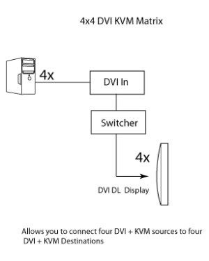 EXTDVIKVM444DL  Gefen 4x4 USBDVI KVM Dual Link Matrix