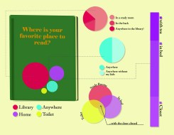 InfoGraphic Fave Place