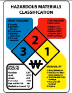 An overview of OSHA's rating system for laboratory chemicals