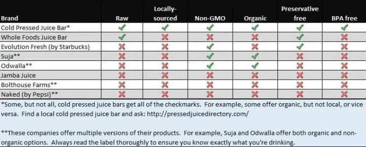 Healthy Juice Comparison
