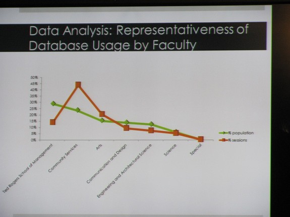 Database Usage by Faculty